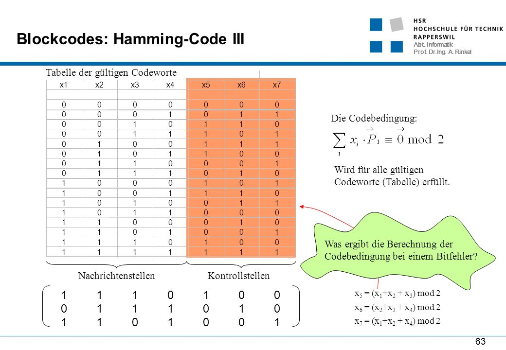 Abt. Informatik Prof. Dr.Ing. A. Rinkel 63 000 011 110 101 111 100 001 010 101 110 011 000 010 001 100 111 Blockcodes: Hamming-Code III Die Codebeding