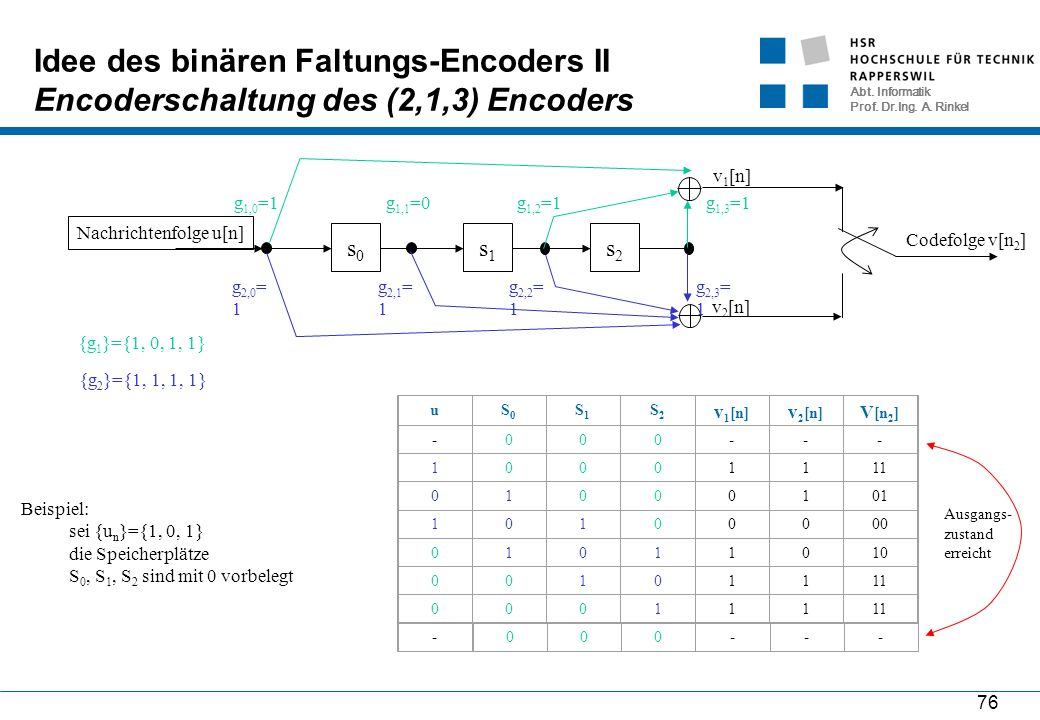 Abt. Informatik Prof. Dr.Ing. A. Rinkel 76 Idee des binären Faltungs-Encoders II Encoderschaltung des (2,1,3) Encoders LTI System Nachrichtenfolge u[n