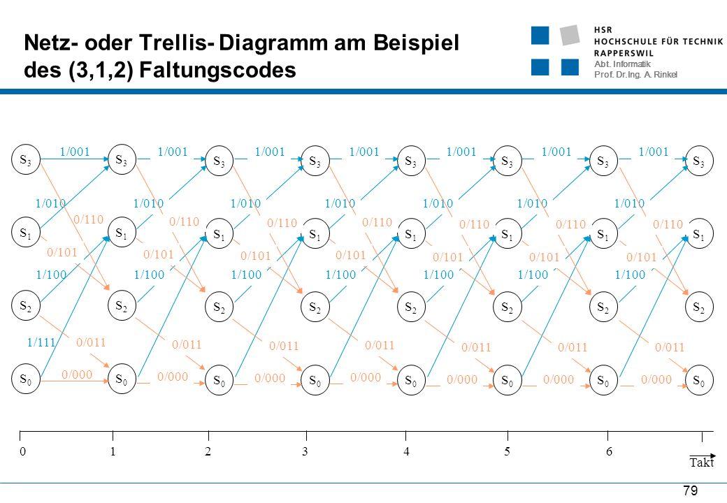 Abt. Informatik Prof. Dr.Ing. A. Rinkel 79 S2S2 S1S1 S0S0 S3S3 0/000 1/111 1/010 1/001 1/100 0/110 0/101 0/011 Netz- oder Trellis- Diagramm am Beispie