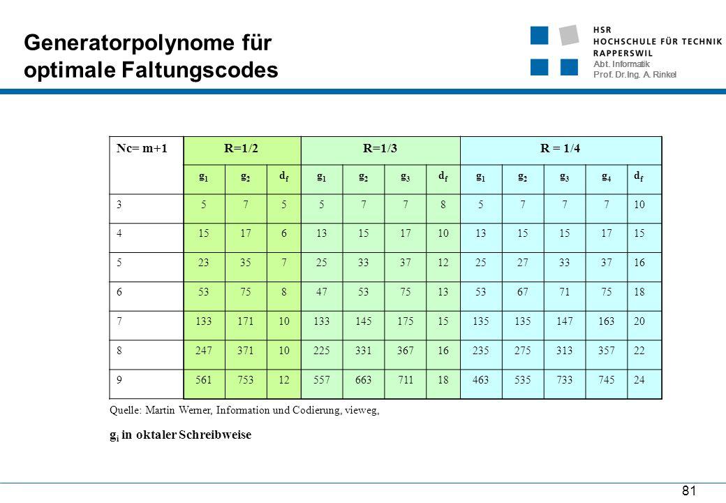 Abt. Informatik Prof. Dr.Ing. A. Rinkel 81 Generatorpolynome für optimale Faltungscodes Nc= m+1R=1/2R=1/3R = 1/4 g1g1 g2g2 dfdf g1g1 g2g2 g3g3 dfdf g1