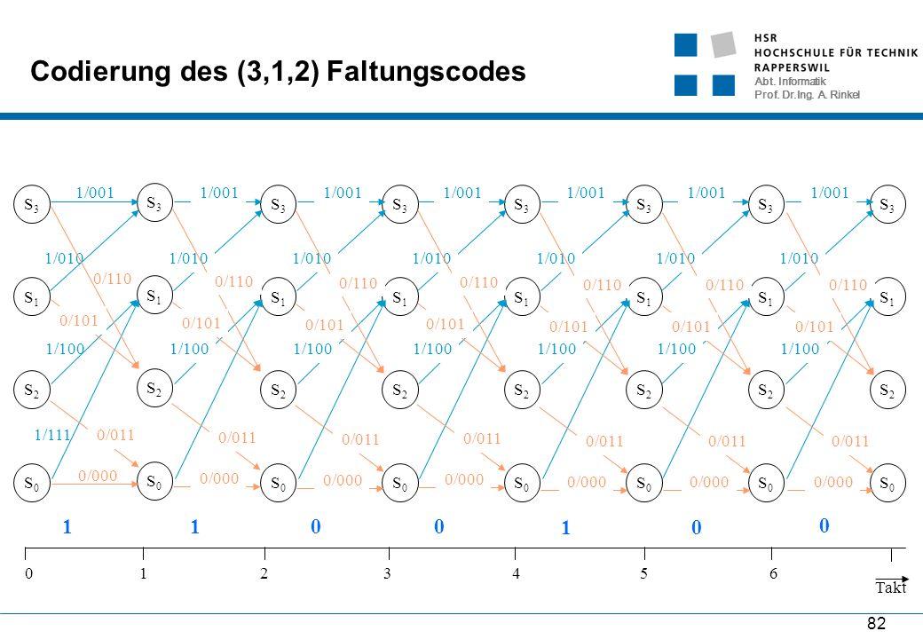 Abt. Informatik Prof. Dr.Ing. A. Rinkel 82 S2S2 S1S1 S0S0 S3S3 0/000 1/111 1/010 1/001 1/100 0/110 0/101 0/011 Codierung des (3,1,2) Faltungscodes S0S