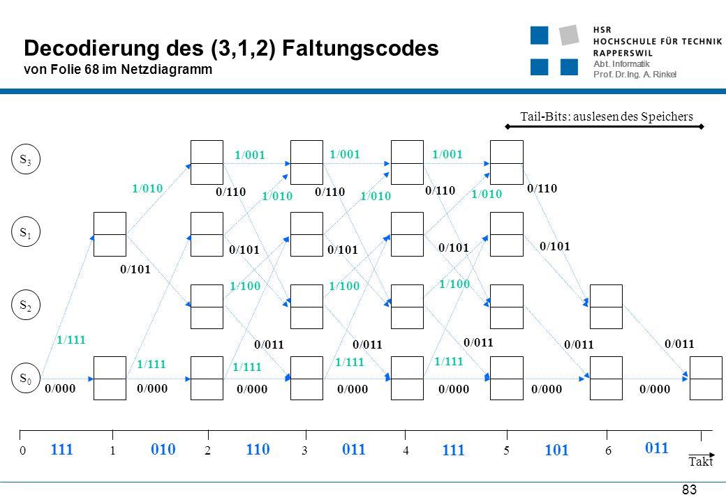Abt. Informatik Prof. Dr.Ing. A. Rinkel 83 Decodierung des (3,1,2) Faltungscodes von Folie 68 im Netzdiagramm S0S0 S2S2 S1S1 S3S3 Takt 0654321 1/111 0