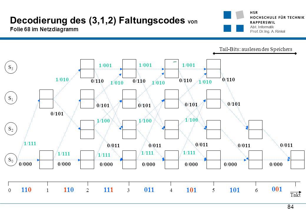 Abt. Informatik Prof. Dr.Ing. A. Rinkel 84 Decodierung des (3,1,2) Faltungscodes von Folie 68 im Netzdiagramm S0S0 S2S2 S1S1 S3S3 Takt 0654321 1/111 0