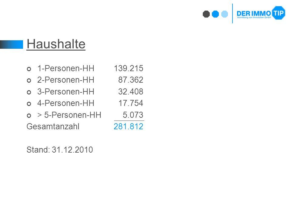 Haushalte 1-Personen-HH 139.215 2-Personen-HH 87.362 3-Personen-HH 32.408 4-Personen-HH 17.754 > 5-Personen-HH 5.073 Gesamtanzahl281.812 Stand: 31.12.2010
