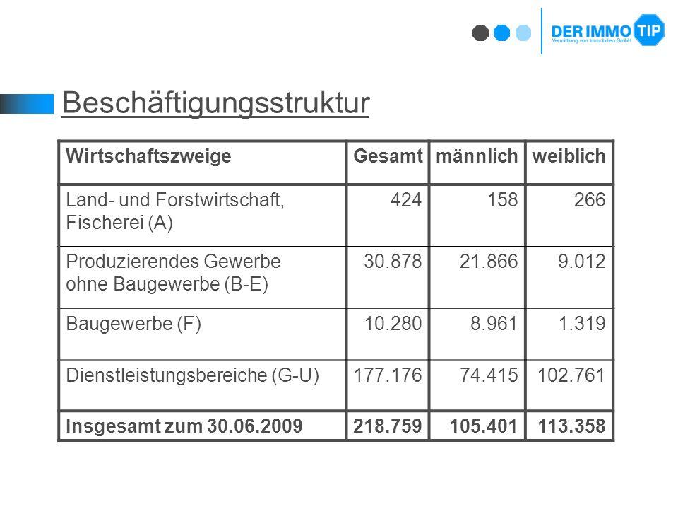 Beschäftigungsstruktur WirtschaftszweigeGesamtmännlichweiblich Land- und Forstwirtschaft, Fischerei (A) 424158266 Produzierendes Gewerbe ohne Baugewerbe (B-E) 30.87821.8669.012 Baugewerbe (F)10.2808.9611.319 Dienstleistungsbereiche (G-U)177.17674.415102.761 Insgesamt zum 30.06.2009218.759105.401113.358