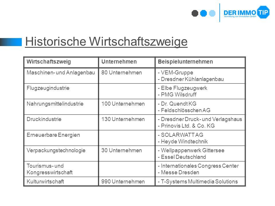 Historische Wirtschaftszweige WirtschaftszweigUnternehmenBeispielunternehmen Maschinen- und Anlagenbau80 Unternehmen- VEM-Gruppe - Dresdner Kühlanlagenbau Flugzeugindustrie- Elbe Flugzeugwerk - PMG Wilsdruff Nahrungsmittelindustrie100 Unternehmen- Dr.