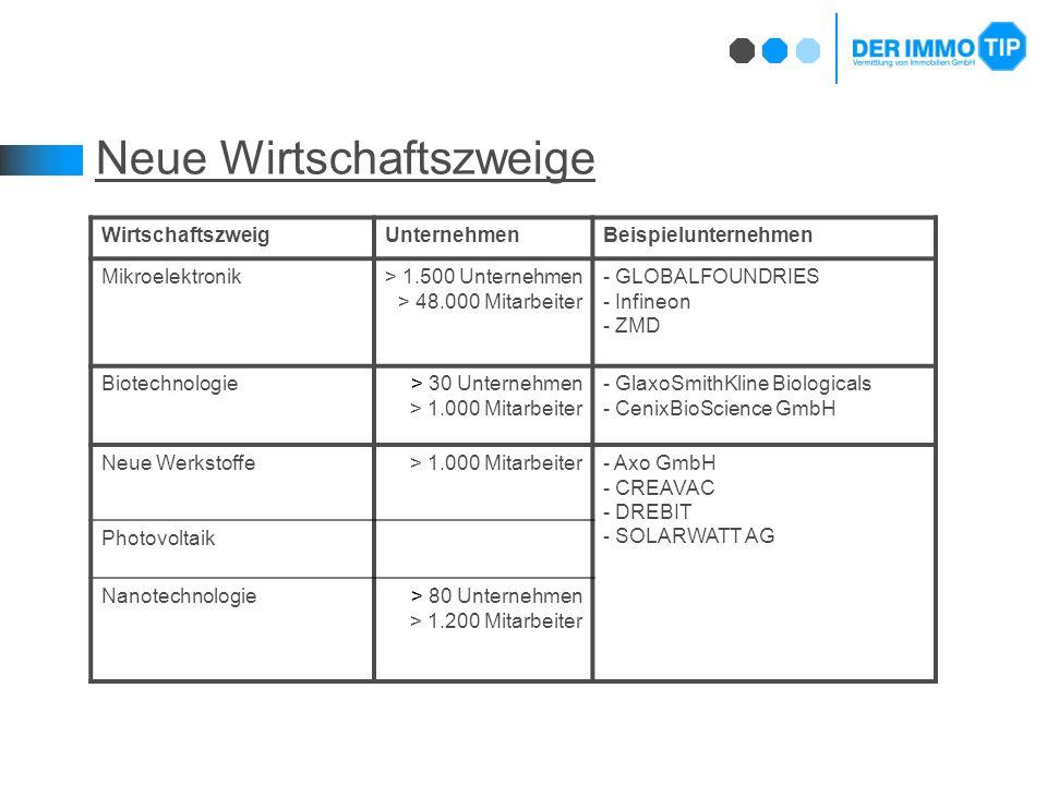 Neue Wirtschaftszweige WirtschaftszweigUnternehmenBeispielunternehmen Mikroelektronik> 1.500 Unternehmen > 48.000 Mitarbeiter - GLOBALFOUNDRIES - Infineon - ZMD Biotechnologie> 30 Unternehmen > 1.000 Mitarbeiter - GlaxoSmithKline Biologicals - CenixBioScience GmbH Neue Werkstoffe> 1.000 Mitarbeiter- Axo GmbH - CREAVAC - DREBIT - SOLARWATT AG Photovoltaik Nanotechnologie> 80 Unternehmen > 1.200 Mitarbeiter