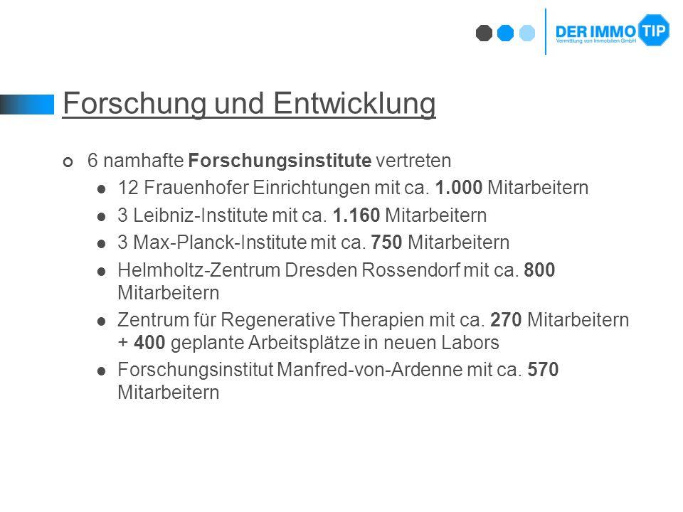Forschung und Entwicklung 6 namhafte Forschungsinstitute vertreten 12 Frauenhofer Einrichtungen mit ca.