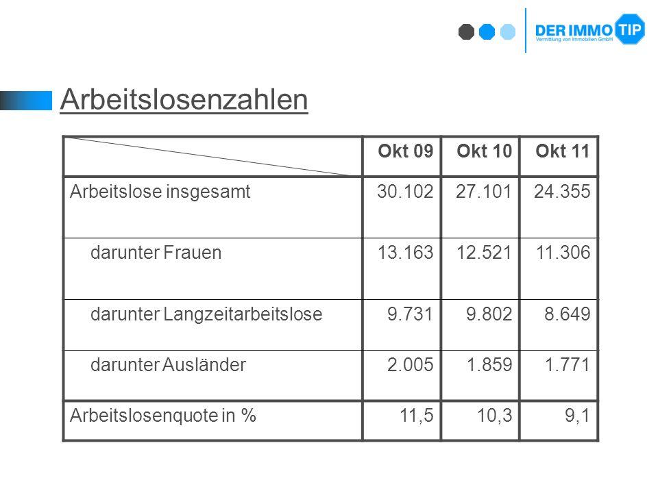Arbeitslosenzahlen Okt 09Okt 10Okt 11 Arbeitslose insgesamt30.10227.10124.355 darunter Frauen13.16312.52111.306 darunter Langzeitarbeitslose9.7319.8028.649 darunter Ausländer2.0051.8591.771 Arbeitslosenquote in %11,510,39,1