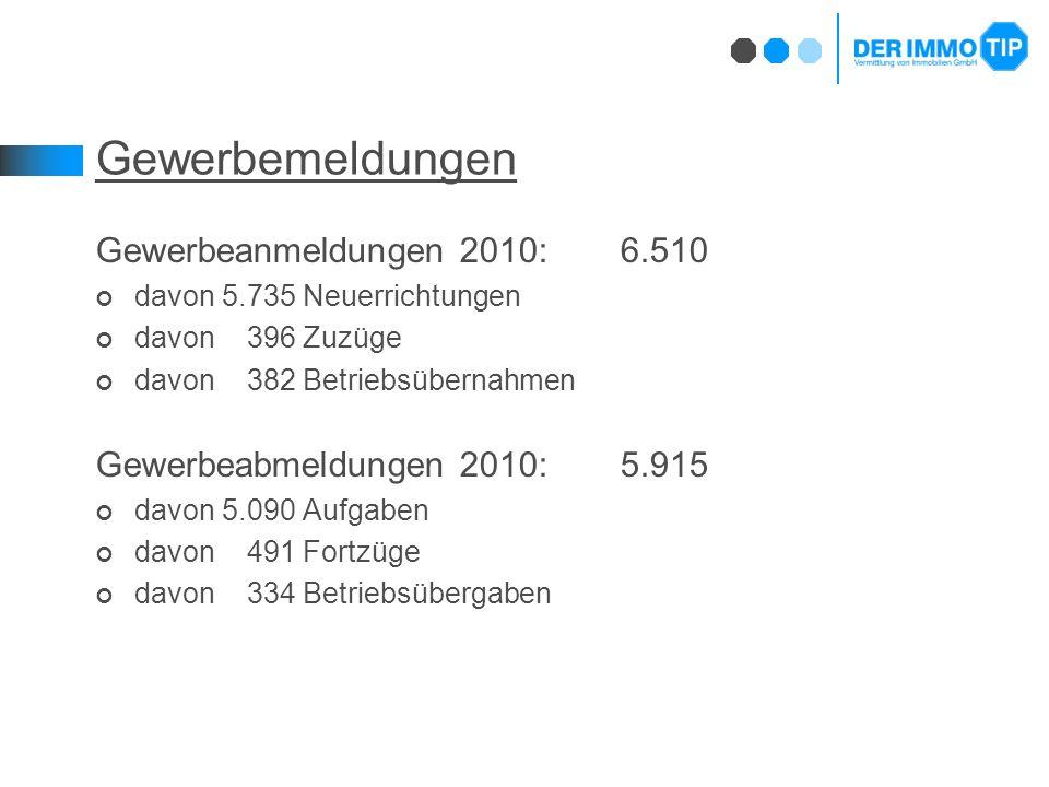 Gewerbemeldungen Gewerbeanmeldungen 2010:6.510 davon 5.735 Neuerrichtungen davon 396 Zuzüge davon 382 Betriebsübernahmen Gewerbeabmeldungen 2010:5.915 davon 5.090 Aufgaben davon 491 Fortzüge davon 334 Betriebsübergaben