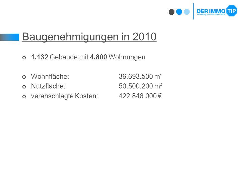 Baugenehmigungen in 2010 1.132 Gebäude mit 4.800 Wohnungen Wohnfläche: 36.693.500 m² Nutzfläche:50.500.200 m² veranschlagte Kosten: 422.846.000 €