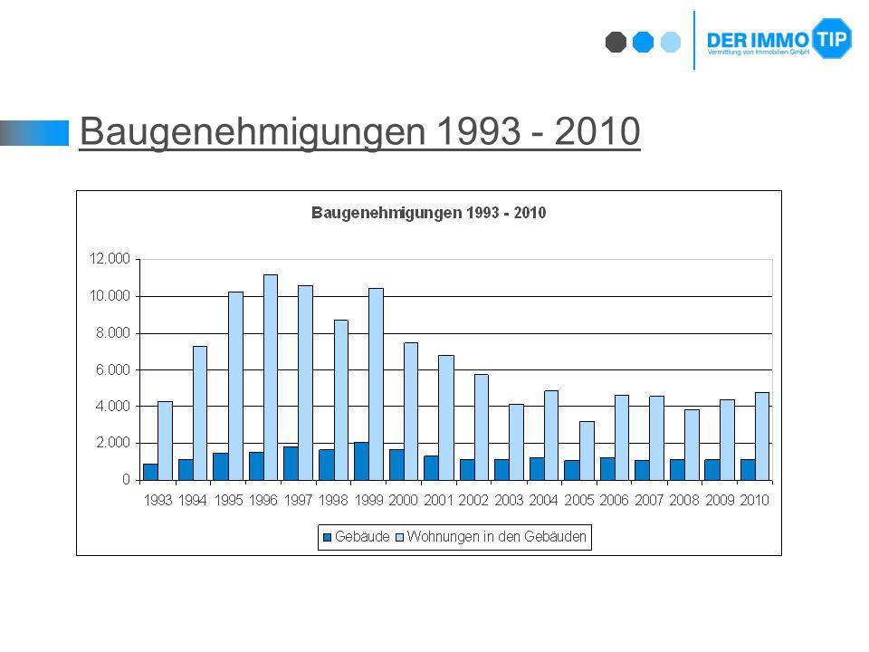 Baugenehmigungen 1993 - 2010