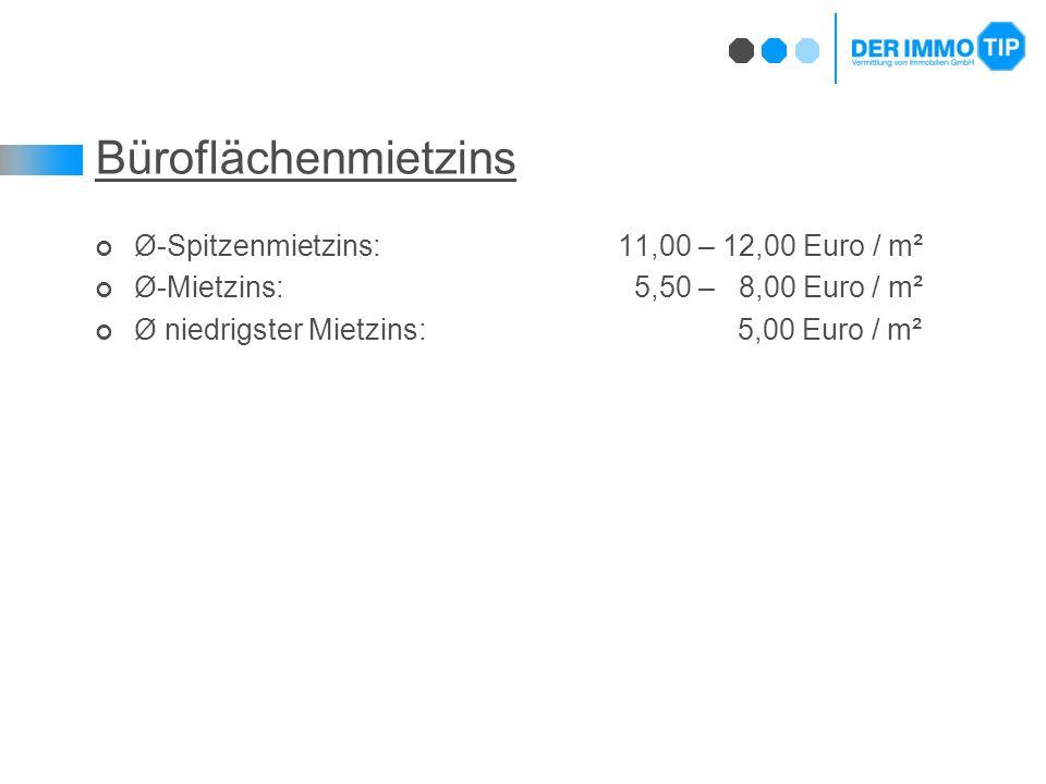Büroflächenmietzins Ø-Spitzenmietzins: 11,00 – 12,00 Euro / m² Ø-Mietzins: 5,50 – 8,00 Euro / m² Ø niedrigster Mietzins: 5,00 Euro / m²