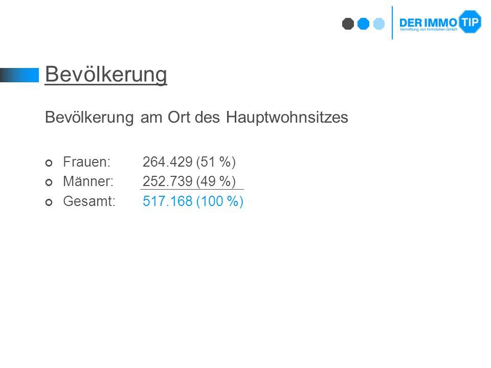 Bevölkerung Bevölkerung am Ort des Hauptwohnsitzes Frauen:264.429 (51 %) Männer: 252.739 (49 %) Gesamt:517.168 (100 %)
