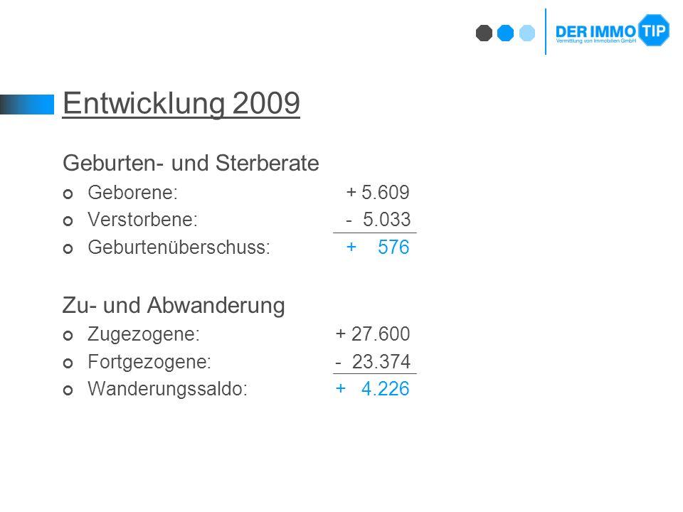 Entwicklung 2009 Geburten- und Sterberate Geborene: + 5.609 Verstorbene: - 5.033 Geburtenüberschuss: + 576 Zu- und Abwanderung Zugezogene: + 27.600 Fortgezogene:- 23.374 Wanderungssaldo:+ 4.226