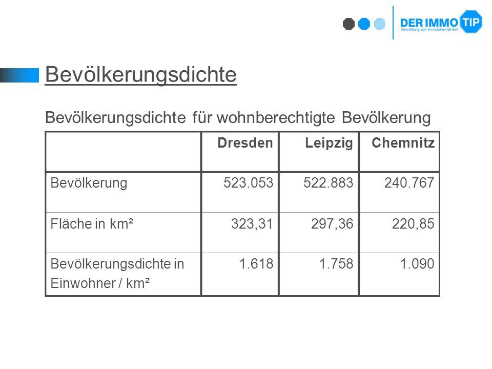 Bevölkerungsdichte Bevölkerungsdichte für wohnberechtigte Bevölkerung DresdenLeipzigChemnitz Bevölkerung523.053522.883240.767 Fläche in km²323,31297,36220,85 Bevölkerungsdichte in Einwohner / km² 1.6181.7581.090