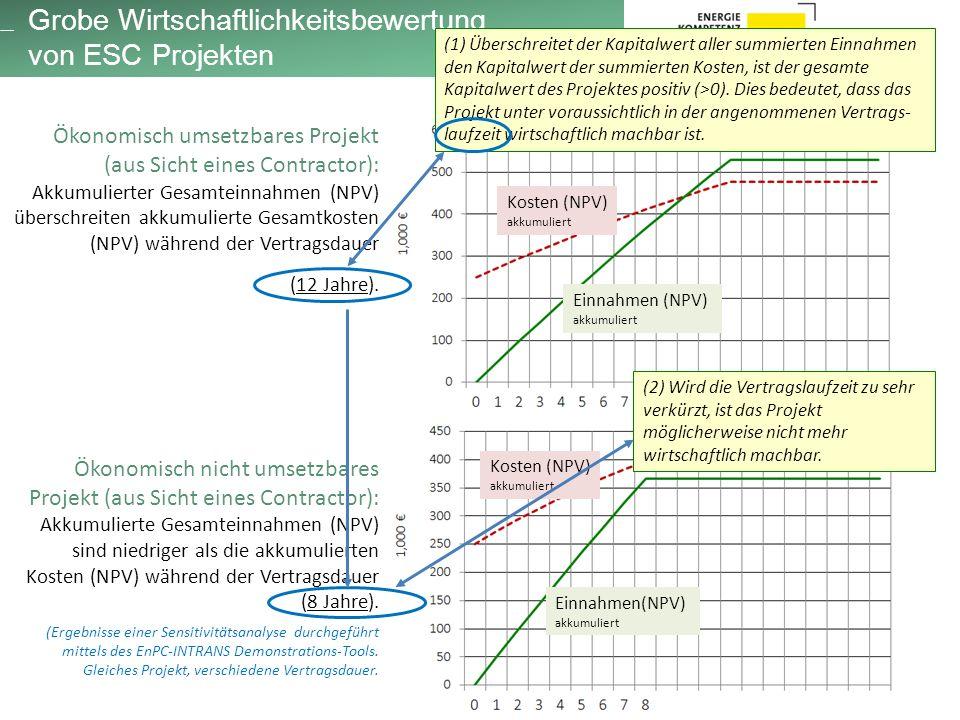 Ökonomisch umsetzbares Projekt (aus Sicht eines Contractor): Akkumulierter Gesamteinnahmen (NPV) überschreiten akkumulierte Gesamtkosten (NPV) während der Vertragsdauer (12 Jahre).