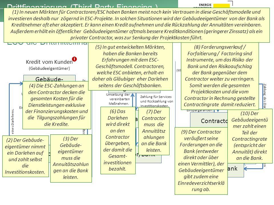 Drittfinanzierung (Third Party Financing ) Kredit von Contractor Kredit vom Kunden (Gebäudeeigentümer) Gebäude- eigentümer Contractor Investor/Bank Umsetzung der vereinbarten Maßnahmen.