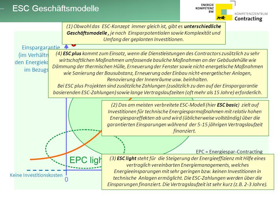 ESC Geschäftsmodelle Einspargarantie (im Verhältnis zu den Energiekosten im Bezugsjahr) Höhe der geplanten Investitionskosten Keine Investitionskosten  (2) Das am meisten verbreitete ESC-Modell (hier ESC basic) zielt auf Investitionen für technische Energiesparmaßnahmen mit relativ hohen Energiespareffekten ab und wird (üblicherweise vollständig) über die garantierten Einsparungen während der 5-15 jährigen Vertragslaufzeit finanziert.