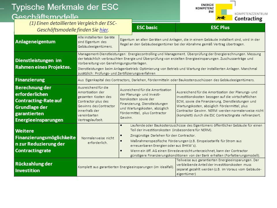 Typische Merkmale der ESC Geschäftsmodelle ESC lightESC basicESC Plus Anlageneigentum Alle installierten Geräte sind Eigentum des Gebäudeeigentümers.