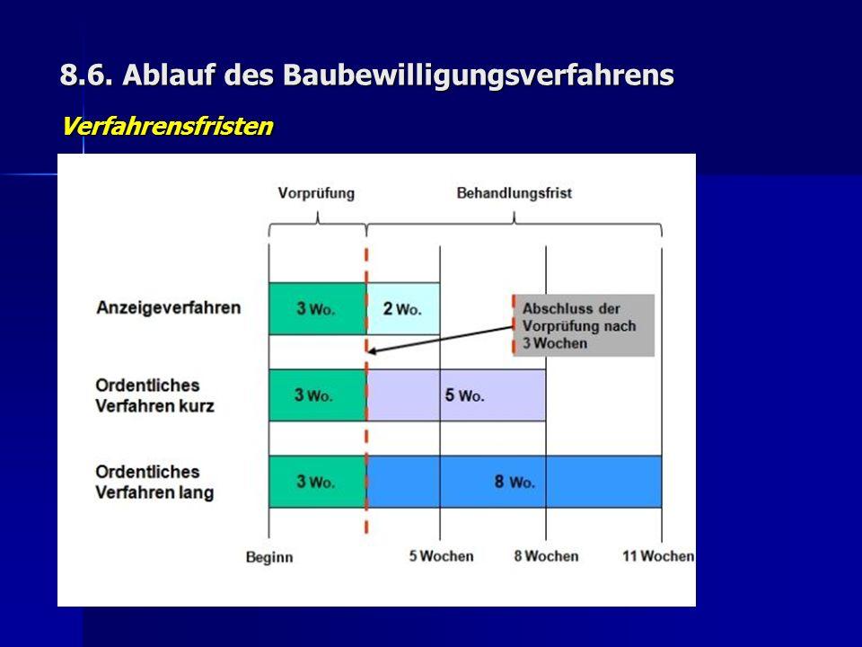 8.6. Ablauf des Baubewilligungsverfahrens Verfahrensfristen