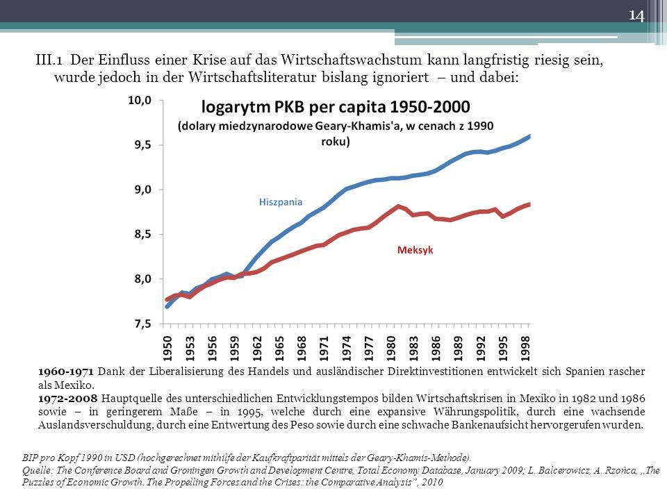 III.1 Der Einfluss einer Krise auf das Wirtschaftswachstum kann langfristig riesig sein, wurde jedoch in der Wirtschaftsliteratur bislang ignoriert – und dabei: 1960-1971 Dank der Liberalisierung des Handels und ausländischer Direktinvestitionen entwickelt sich Spanien rascher als Mexiko.