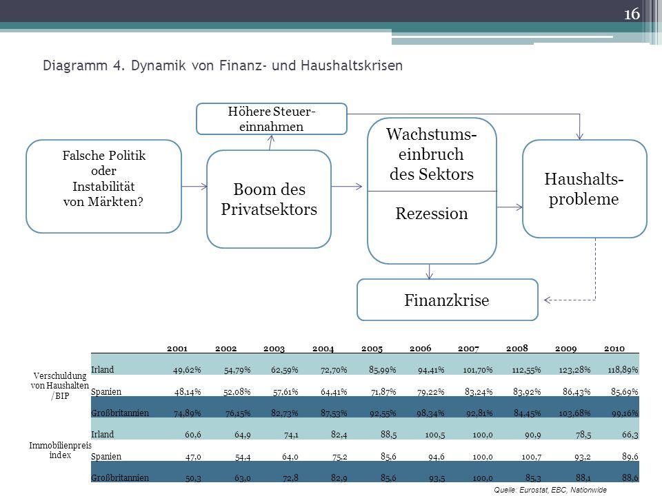 Diagramm 4. Dynamik von Finanz- und Haushaltskrisen Falsche Politik oder Instabilität von Märkten.