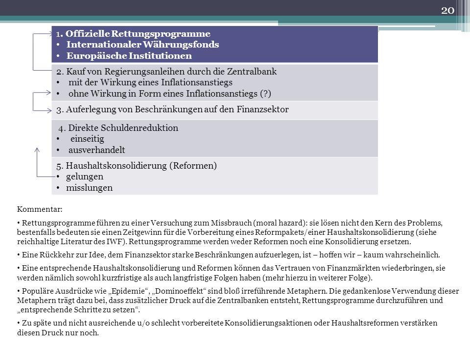 1. Offizielle Rettungsprogramme Internationaler Währungsfonds Europäische Institutionen 2.
