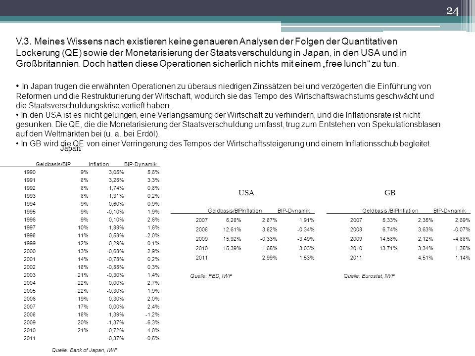 USAGB Quelle: Bank of Japan, IWF Quelle: FED, IWFQuelle: Eurostat, IWF 24 V.3.