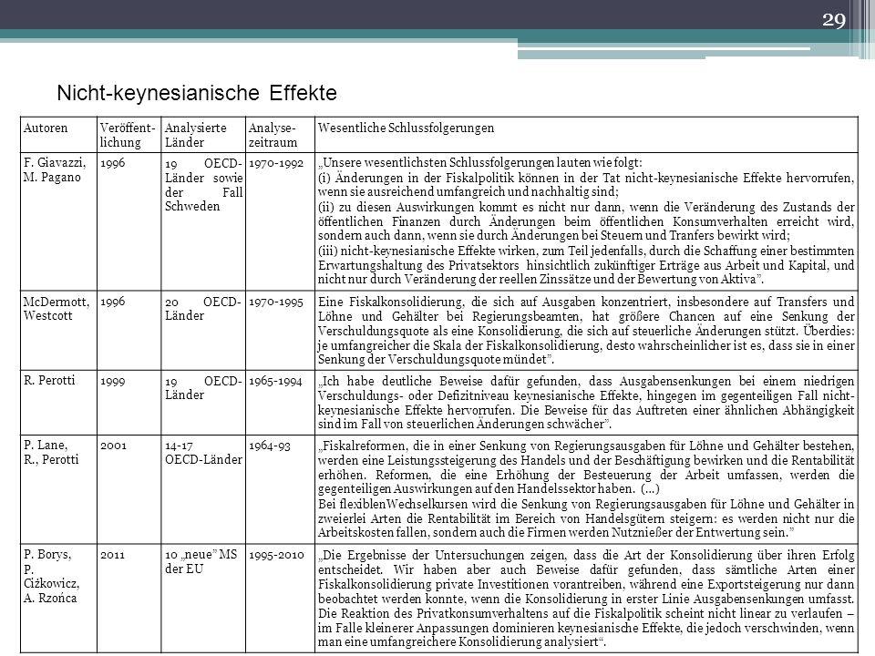 29 Nicht-keynesianische Effekte AutorenVeröffent- lichung Analysierte Länder Analyse- zeitraum Wesentliche Schlussfolgerungen F.
