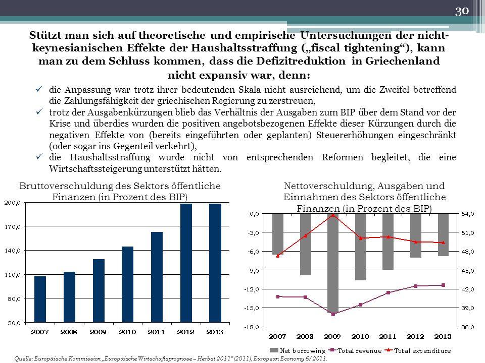 """Stützt man sich auf theoretische und empirische Untersuchungen der nicht- keynesianischen Effekte der Haushaltsstraffung (""""fiscal tightening ), kann man zu dem Schluss kommen, dass die Defizitreduktion in Griechenland nicht expansiv war, denn: die Anpassung war trotz ihrer bedeutenden Skala nicht ausreichend, um die Zweifel betreffend die Zahlungsfähigkeit der griechischen Regierung zu zerstreuen, trotz der Ausgabenkürzungen blieb das Verhältnis der Ausgaben zum BIP über dem Stand vor der Krise und überdies wurden die positiven angebotsbezogenen Effekte dieser Kürzungen durch die negativen Effekte von (bereits eingeführten oder geplanten) Steuererhöhungen eingeschränkt (oder sogar ins Gegenteil verkehrt), die Haushaltsstraffung wurde nicht von entsprechenden Reformen begleitet, die eine Wirtschaftssteigerung unterstützt hätten."""