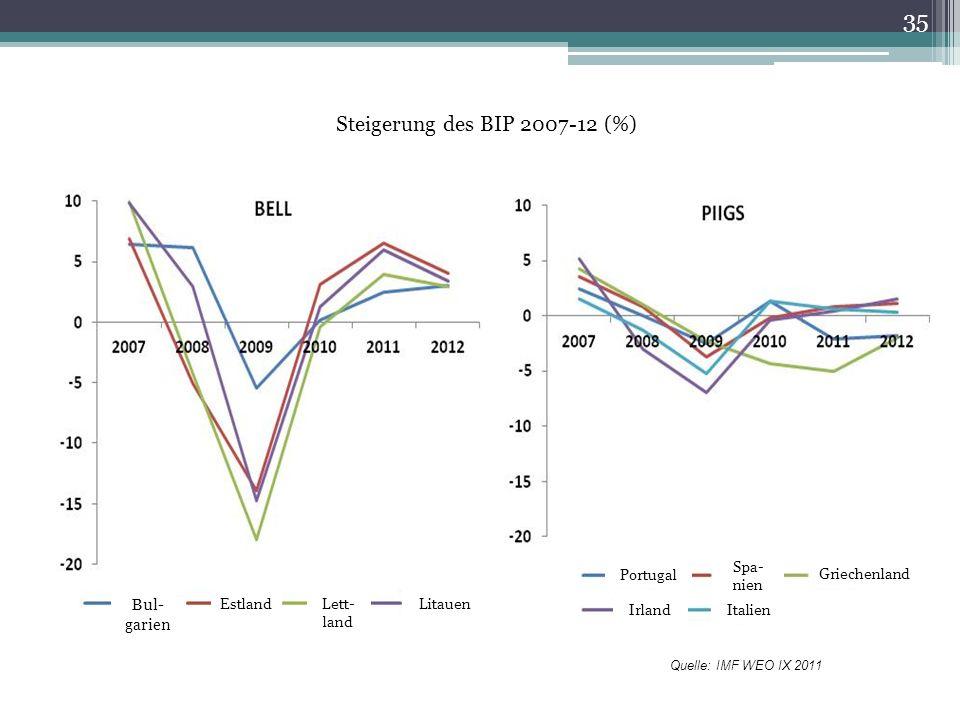 Steigerung des BIP 2007-12 (%) Quelle: IMF WEO IX 2011 35 Bul- garien Estland Lett- land Litauen Portugal Spa- nien Griechenland IrlandItalien