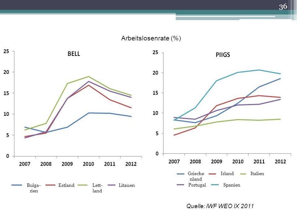 Arbeitslosenrate (%) Quelle: IWF WEO IX 2011 36 Bulga- rien Estland Lett- land Litauen PortugalSpanien Grieche nland IrlandItalien