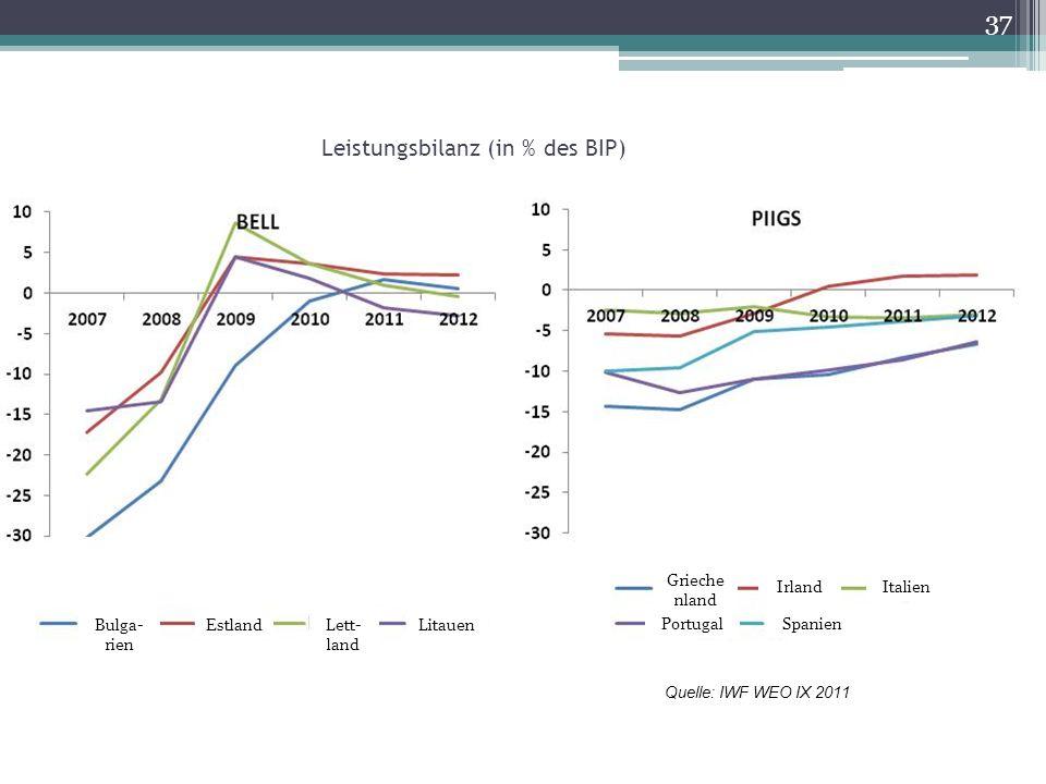 Leistungsbilanz (in % des BIP) Quelle: IWF WEO IX 2011 37 Bulga- rien Estland Lett- land Litauen PortugalSpanien Grieche nland IrlandItalien
