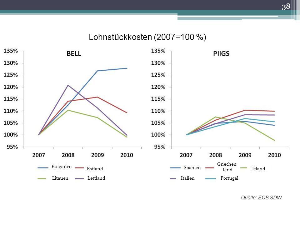 38 Lohnstückkosten (2007=100 %) Quelle: ECB SDW Bulgarien Estland LitauenPortugal Spanien Griechen -land Irland ItalienLettland