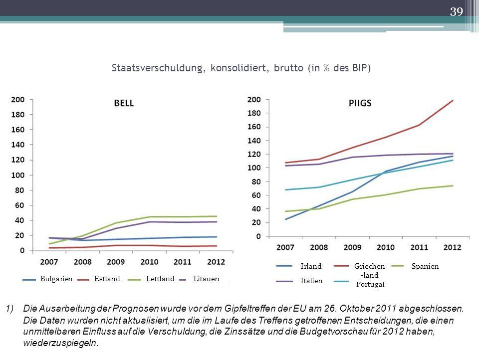 39 Staatsverschuldung, konsolidiert, brutto (in % des BIP) 1)Die Ausarbeitung der Prognosen wurde vor dem Gipfeltreffen der EU am 26.