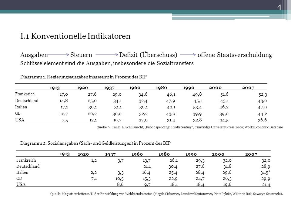 I.1 Konventionelle Indikatoren Ausgaben Steuern Defizit (Überschuss) offene Staatsverschuldung Schlüsselelement sind die Ausgaben, insbesondere die Sozialtransfers Diagramm 1.