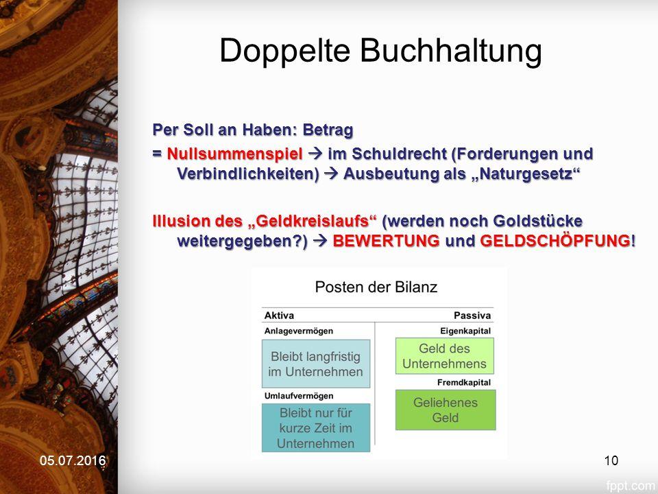 """Doppelte Buchhaltung 05.07.2016 Per Soll an Haben: Betrag = Nullsummenspiel  im Schuldrecht (Forderungen und Verbindlichkeiten)  Ausbeutung als """"Nat"""