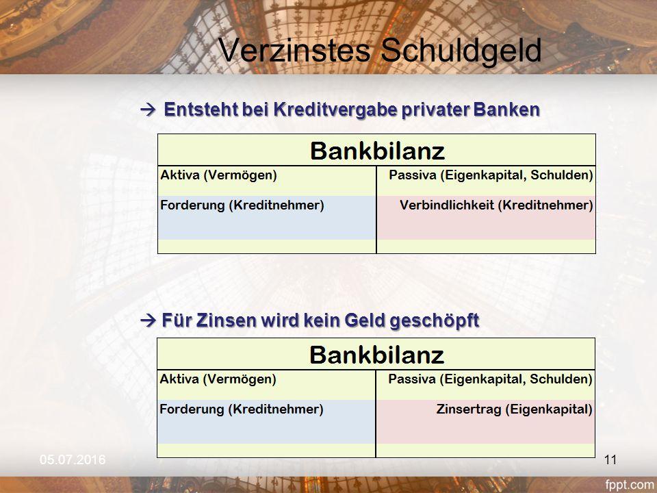 Verzinstes Schuldgeld 05.07.2016  Entsteht bei Kreditvergabe privater Banken  Für Zinsen wird kein Geld geschöpft 11