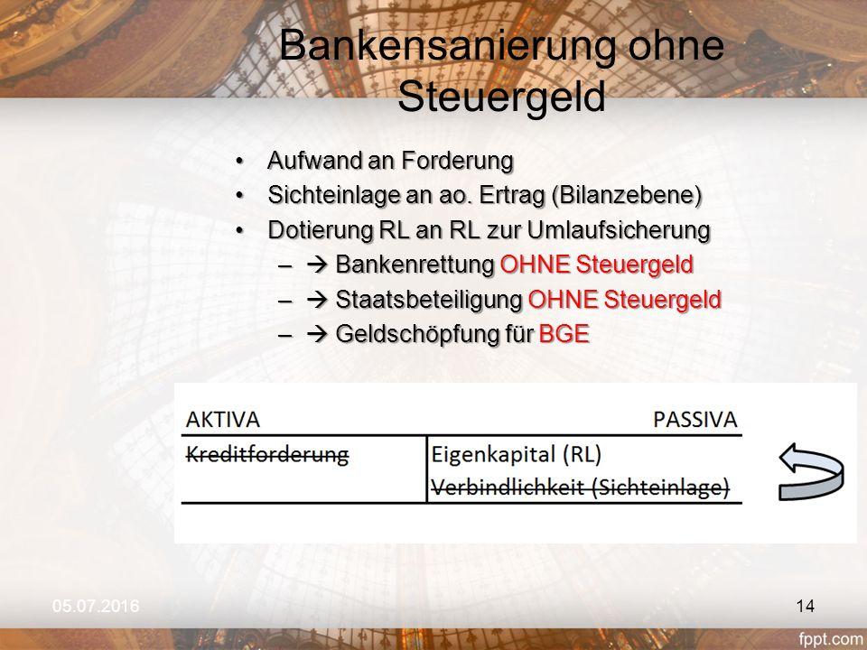 Bankensanierung ohne Steuergeld 05.07.201614 Aufwand an ForderungAufwand an Forderung Sichteinlage an ao. Ertrag (Bilanzebene)Sichteinlage an ao. Ertr