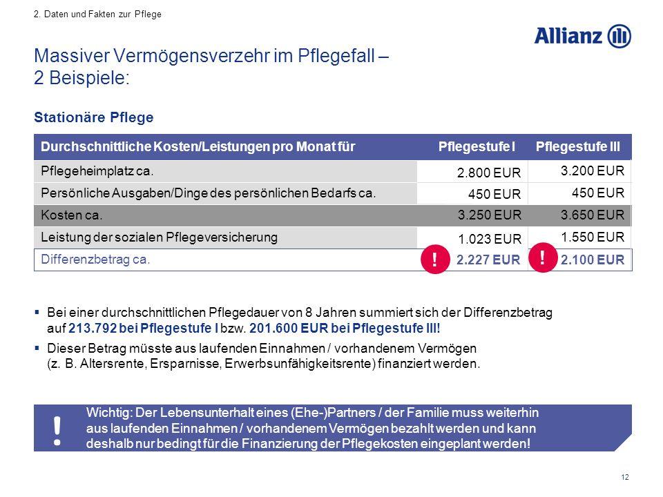 12 1.023 EUR 2.800 EUR Wichtig: Der Lebensunterhalt eines (Ehe-)Partners / der Familie muss weiterhin aus laufenden Einnahmen / vorhandenem Vermögen bezahlt werden und kann deshalb nur bedingt für die Finanzierung der Pflegekosten eingeplant werden.