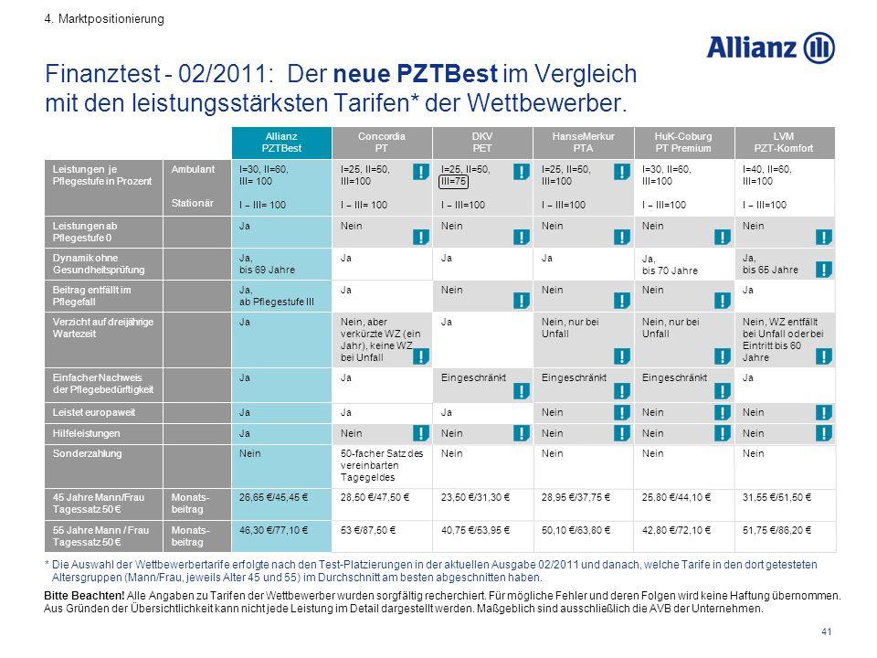 41 Finanztest - 02/2011: Der neue PZTBest im Vergleich mit den leistungsstärksten Tarifen* der Wettbewerber.