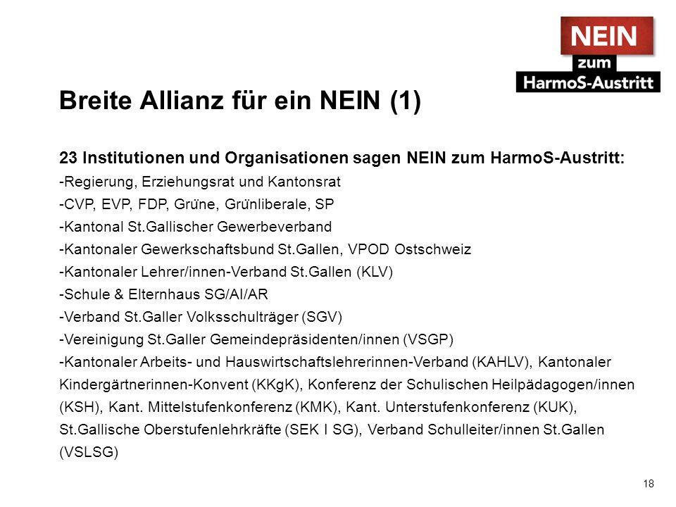 Breite Allianz für ein NEIN (1) 23 Institutionen und Organisationen sagen NEIN zum HarmoS-Austritt: -Regierung, Erziehungsrat und Kantonsrat -CVP, EVP