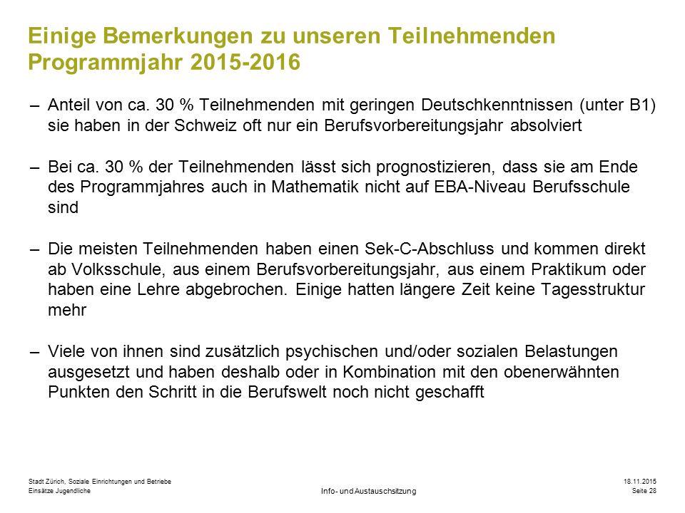 Info- und Austauschsitzung 18.11.2015 Seite 28 Stadt Zürich, Soziale Einrichtungen und Betriebe Einsätze Jugendliche Einige Bemerkungen zu unseren Teilnehmenden Programmjahr 2015-2016 –Anteil von ca.