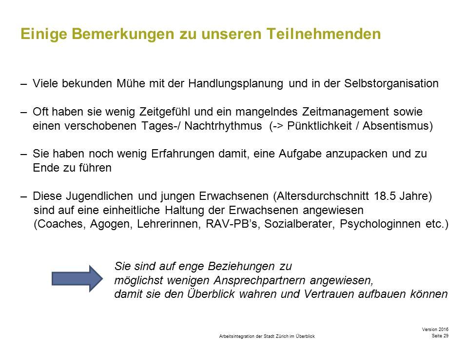 Arbeitsintegration der Stadt Zürich im Überblick Version 2016 Seite 29 Einige Bemerkungen zu unseren Teilnehmenden –Viele bekunden Mühe mit der Handlungsplanung und in der Selbstorganisation –Oft haben sie wenig Zeitgefühl und ein mangelndes Zeitmanagement sowie einen verschobenen Tages-/ Nachtrhythmus (-> Pünktlichkeit / Absentismus) –Sie haben noch wenig Erfahrungen damit, eine Aufgabe anzupacken und zu Ende zu führen –Diese Jugendlichen und jungen Erwachsenen (Altersdurchschnitt 18.5 Jahre) sind auf eine einheitliche Haltung der Erwachsenen angewiesen (Coaches, Agogen, Lehrerinnen, RAV-PB's, Sozialberater, Psychologinnen etc.) Sie sind auf enge Beziehungen zu möglichst wenigen Ansprechpartnern angewiesen, damit sie den Überblick wahren und Vertrauen aufbauen können