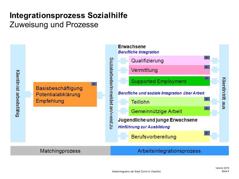 Arbeitsintegration der Stadt Zürich im Überblick Version 2016 Seite 7 Organigramm Arbeitsintegration