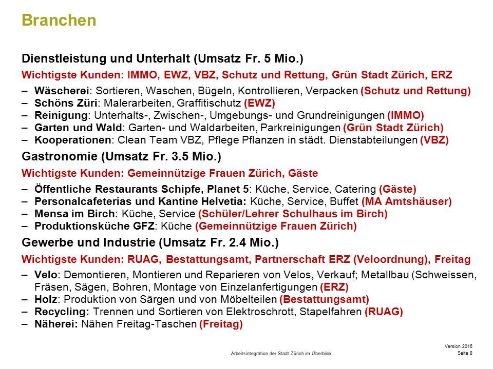 Arbeitsintegration der Stadt Zürich im Überblick Version 2016 Seite 9 Methoden / Fachlichkeit