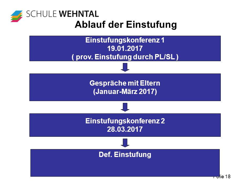 Folie 18 Ablauf der Einstufung Def. Einstufung Einstufungskonferenz 1 19.01.2017 ( prov.