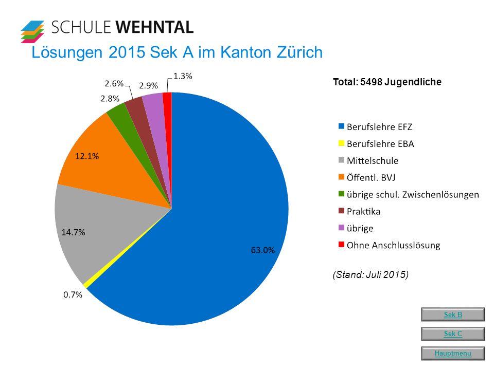 Lösungen 2015 Sek A im Kanton Zürich (Stand: Juli 2015) Total: 5498 Jugendliche Hauptmenu Sek C Sek B