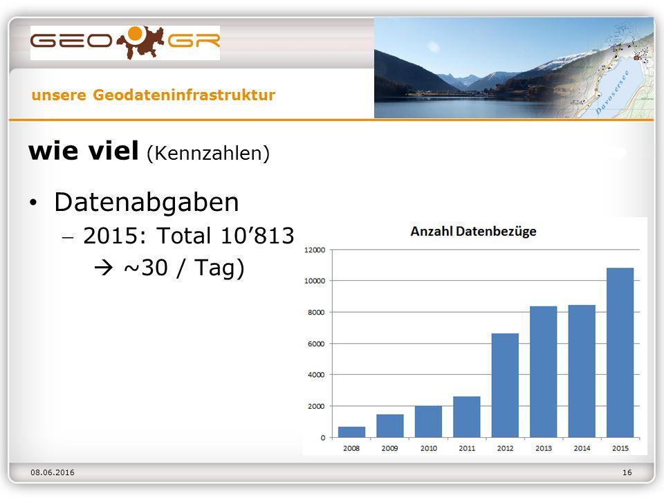 unsere Geodateninfrastruktur 08.06.2016 wie viel (Kennzahlen) Datenabgaben 2015: Total 10'813  ~30 / Tag) 16